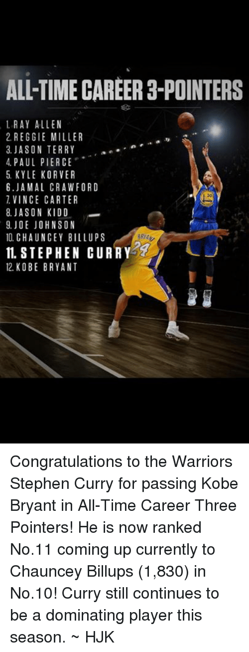 Kobe Bryant, Memes, and Stephen: ALL TIME CAREER 3-POINTERS  1 RAY ALLEN  2. REGGIE MILLER  3. JASON TERRY  an  4 PAUL PIERCE  5 KYLE KORVER  6. JAMAL CRAWFORD  VINCE CARTER  8. JASON KIDD  9. JOE JOHNSON  10. CHAUNCEY BILL UPS  IL STEPHEN CURRY  12 KO BE BRYANT Congratulations to the Warriors Stephen Curry for passing Kobe Bryant in All-Time Career Three Pointers!   He is now ranked No.11 coming up currently to Chauncey Billups (1,830) in No.10!  Curry still continues to be a dominating player this season.  ~ HJK