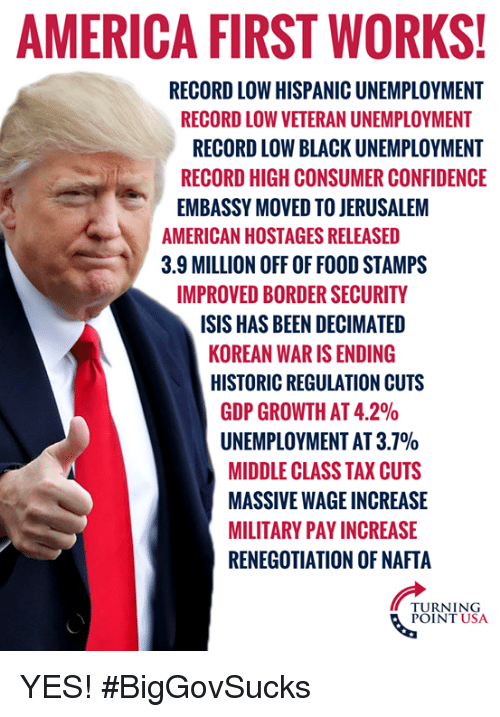 America, Confidence, and Isis: AMERICA FIRST WORKS!  RECORD LOW HISPANIC UNEMPLOYMENT  RECORD LOW VETERAN UNEMPLOYMENT  RECORD LOW BLACK UNEMPLOYMENT  RECORD HIGH CONSUMER CONFIDENCE  EMBASSY MOVED TO JERUSALEM  AMERICAN HOSTAGES RELEASED  3.9 MILLION OFF OF FO0D STAMPS  IMPROVED BORDER SECURITY  ISIS HAS BEEN DECIMATED  KOREAN WAR IS ENDING  HISTORIC REGULATION CUTS  GDP GROWTH AT 4.2%  UNEMPLOYMENT AT 3.7%  MIDDLE CLASS TAX CUTS  MASSIVE WAGE INCREASE  MILITARY PAY INCREASE  RENEGOTIATION OF NAFTA  TURNING  POINT USA YES! #BigGovSucks