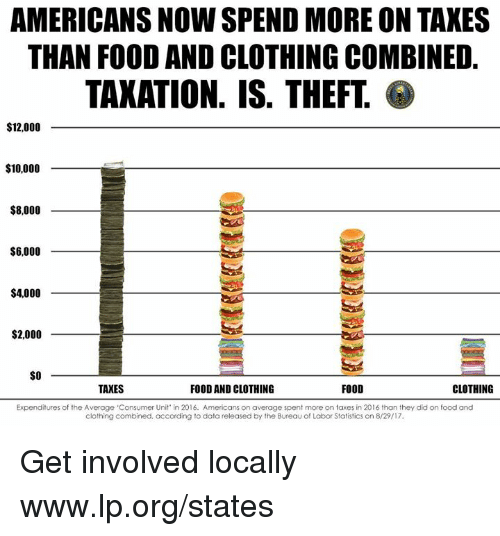 dota: AMERICANS NOW SPEND MORE ON TAKES  THAN FOOD AND CLOTHING COMBINED.  TAKATION. IS. THEFT  $12,000  $10,000  $8,000  $6,000  $4,000  $2,000  SO  TAXES  FOOD AND CLOTHING  FOOD  CLOTHING  Expenditures of the Average 'Consumer Unit' in 2016. Americans on average spent more on taxes in 2016 than they did on food and  clothing combined, according to dota released by the Bureau of Labor Statistics on 8/29/17 Get involved locally www.lp.org/states