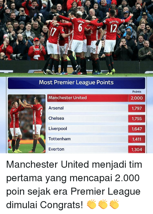 Congrations: ANALLINc  Most Premier League Points  Manchester United  Arsenal  Chelsea  Liverpool  Tottenham  Everton  Points  2,000  1,797  1,755  1,647  1,411  1,304 Manchester United menjadi tim pertama yang mencapai 2.000 poin sejak era Premier League dimulai Congrats! 👏👏👏