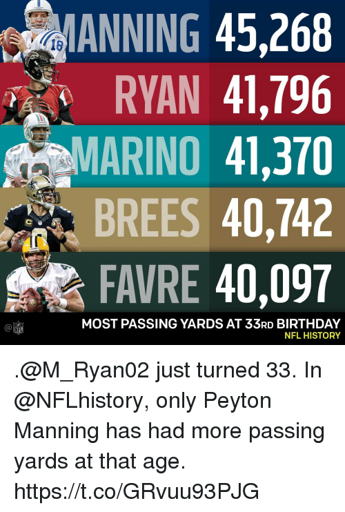 Birthday, Memes, and Nfl: ANNING 45,268  RYAN 41,796  MARINO 41,370  BREES 40,742  FAVRE 40,097  18  MOST PASSING YARDS AT 33RD BIRTHDAY  NFL HISTORY  Ca  NFL .@M_Ryan02 just turned 33.  In @NFLhistory, only Peyton Manning has had more passing yards at that age. https://t.co/GRvuu93PJG