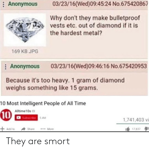 Diamond: : Anonymous  03/23/16(Wed)09:45:24 No.675420867  Why don't they make bulletproof  vests etc. out of diamond if it is  the hardest metal?  169 KB JPG  : Anonymous  03/23/16(Wed)09:46:16 No.675420953  Because it's too heavy. 1 gram of diamond  weighs something like 15 grams.  10 Most Intelligent People of All Time  Alltime10s a  10  Subscribe 5.4M  1,741,403 vi  + Add to  . More  17,837  Share They are smort