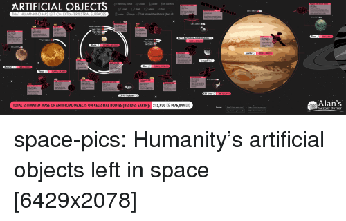 Bodies , Tumblr, and Blog: ARTIFICIAL OBJECTS  THAT HUMANKIND HAS LEFT ON EXTRA-TERRESTRIAL SURFACES  Titan  Moon  Jupiter22234900.9  Mercury  Venus  25143 Itokawa  Alan's  FACTORY OUTLET  TOTAL ESTIMATED MASS OF ARTIFICIAL OBJECTS ON CELESTIAL BODIES (BESIDES EARTH): 215,930 KG (476,044 LB) space-pics:  Humanity's artificial objects left in space [6429x2078]