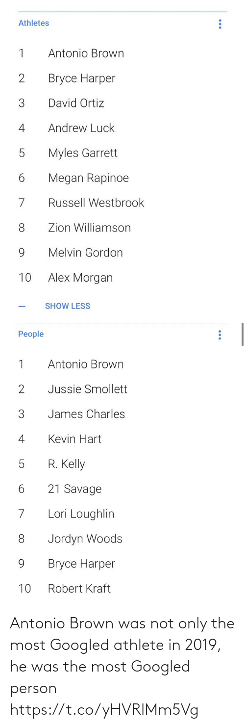 R. Kelly: Athletes  1  Antonio Brown  Bryce Harper  David Ortiz  Andrew Luck  4  Myles Garrett  б  Megan Rapinoe  Russell Westbrook  Zion Williamson  9.  Melvin Gordon  Alex Morgan  10  SHOW LESS   People  Antonio Brown  Jussie Smollett  3  James Charles  Kevin Hart  4  R. Kelly  5  21 Savage  Lori Loughlin  Jordyn Woods  9.  Bryce Harper  Robert Kraft  10 Antonio Brown was not only the most Googled athlete in 2019, he was the most Googled person https://t.co/yHVRlMm5Vg