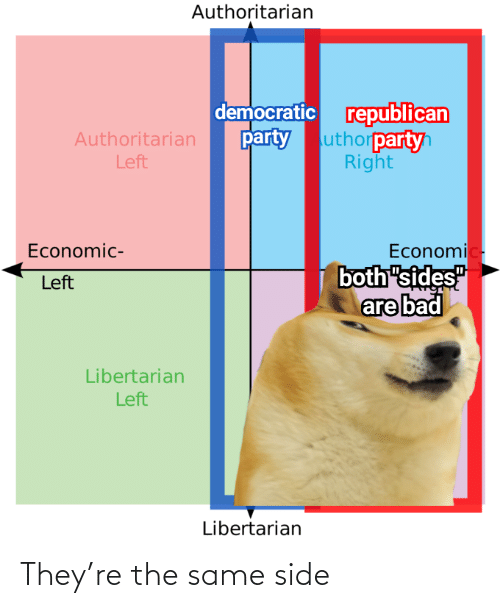 "Sides: Authoritarian  democratic republican  uthorpartyh  Right  party  Authoritarian  Left  Economic-  both ""sides""  are bad  Economic-  Left  Libertarian  Left  Libertarian They're the same side"