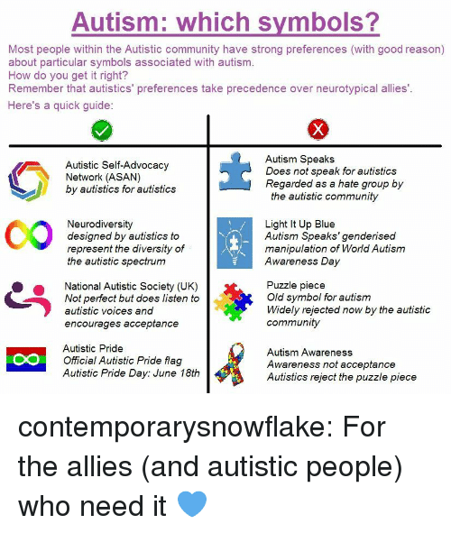 hate group: Autism: which symbols?  Most people within the Autistic community have strong preferences (with good reason)  about particular symbols associated with autism.  How do you get it right?  Remember that autistics' preferences take precedence over neurotypical allies'.  Here's a quick guide:  Autism Speaks  Does not speak for autistics  Autistic Self-Advocacy  Network (ASAN)  by autistics for autistics  Regarded as a hate group by  the autistic community  CO  Neurodiversity  designed by autistics to  represent the diversity of  the autistic spectrum  Light It Up Blue  Autism Speaks'genderised  manipulation of World Autism  Awareness Day  National Autistic Society (UK)  Not perfect but does listen to  autistic voices and  encourages acceptance  Puzzle piece  Old symbol for autism  Widely rejected now by the autistic  community  Autistic Pride  Official Autistic Pride flag  Autistic Pride Day: June 18th  Autism Awareness  Awareness not acceptance  Autistics reject the puzzle piece  CO contemporarysnowflake: For the allies (and autistic people) who need it 💙