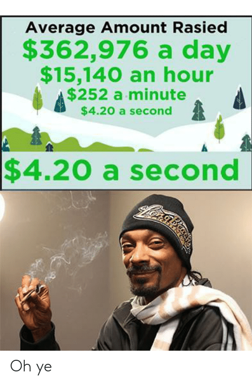 4 20: Average Amount Rasied  $362,976 a day  $15,140 an hour  $252 a minute  $4.20 a second  $4.20 a second Oh ye