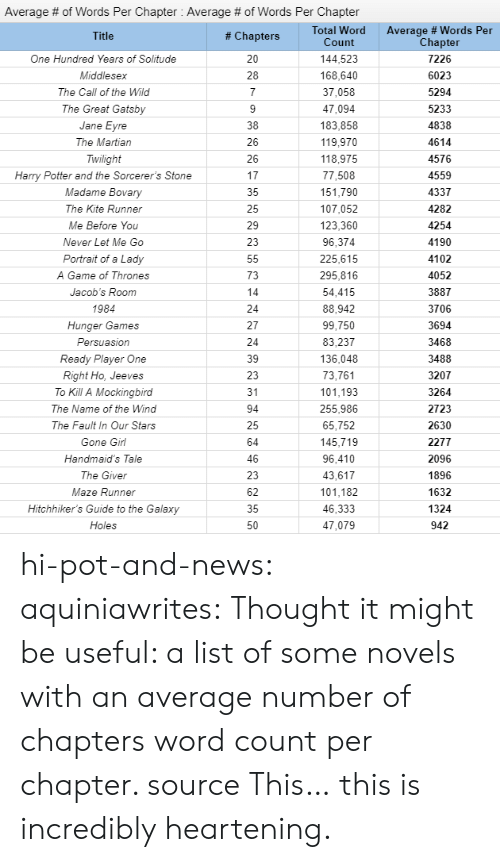 the call: Average # of Words Per Chapter : Average # of Words Per Chapter  Total Word  Count  Average # Words Per  Chapter  # Chapters  144,523  One Hundred Years of Solitude  7226  168,640  Middlesex  6023  37,058  The Call of the Wild  5294  The Great Gatsby  47,094  5233  183,858  4838  Jane  The Martian  119,970  4614  Twilight  118,975  4576  Harry Potter and the Sorcerer's Stone  77,508  4559  Madame Bovary  151,790  4337  The Kite Runner  107,052  4282  123,360  Me Before You  4254  4190  Never Let Me Go  96,374  225,615  4102  Portrait of a Lady  295,816  A Game of Thrones  4052  54,415  Jacob's Room  3887  1984  88,942  3706  Hunger Games  99,750  3694  Persuasion  83,237  3468  Ready Player One  136,048  3488  73,761  Right Ho, Jeeves  3207  101,193  To Kill A Mockingbird  31  3264  255,986  The Name of the Wind  2723  The Fault In Our Stars  65,752  2630  145,719  Gone Girl  2277  96,410  Handmaid's Tale  2096  1896  43,617  The Giver  101,182  Maze Runner  1632  Hitchhiker's Guide to the Galaxy  46,333  1324  Holes  47,079  942 hi-pot-and-news: aquiniawrites: Thought it might be useful: a list of some novels with an average number of chapters  word count per chapter. source  This… this is incredibly heartening.