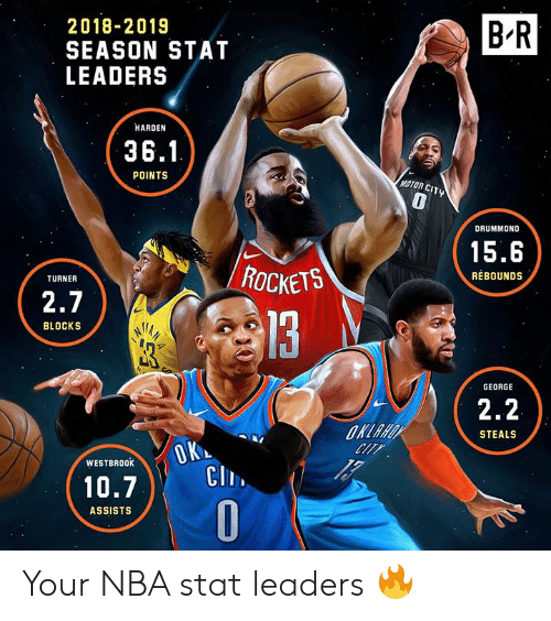 Motor: B R  2018-2019  SEASON STAT  LEADERS  HARDEN  36.1  POINTS  MOTOR CITY  0  DRUMMOND  15.6  REBOUNDS  TURNER  2.7  3  BLOCKS  GEORGE  2.2  STEALS  Ch.  0  WESTBR00K  10.7)、1  ASSISTS Your NBA stat leaders 🔥