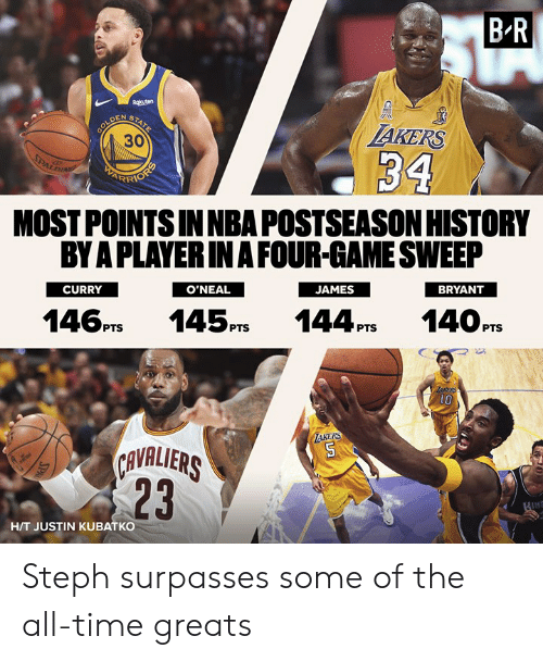 Sweep: B-R  AKERS  30  MOST POINTS INNBA POSTSEASON HISTORY  BY A PLAYERIN A FOUR-GAME SWEEP  CURRY  BRYANT  O'NEAL  146PTS 145PS 144P14OPTS  1O  KERS  AVALIERS  23  H/T JUSTIN KUBATKO Steph surpasses some of the all-time greats
