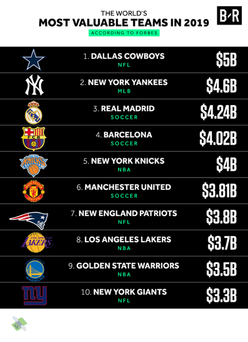 Barcelona, Dallas Cowboys, and England: B R  THE WORLD'S  MOST VALUABLE TEAMS IN 2019  ACCORDING TO FORBES  $5B  1. DALLAS COWBOYS  NFL  $4.6B  2. NEW YORK YANKEES  MLB  $4.24B  3. REAL MADRID  SOCCER  $4.02B  4. BARCELONA  FCB  SOCCER  $4B  5. NEW YORK KNICKS  NBA  $3.81B  6. MANCHESTER UNITED  SOCCER  UNIT  $3.8B  7. NEW ENGLAND PATRIOTS  NFL  $3.7B  8. LOS ANGELES LAKERS  AKERS  NBA  STATE  PEN  $3.5B  9. GOLDEN STATE WARRIORS  NBA  ARSHONS  $3.3B  10. NEW YORK GIANTS  NFL 💸