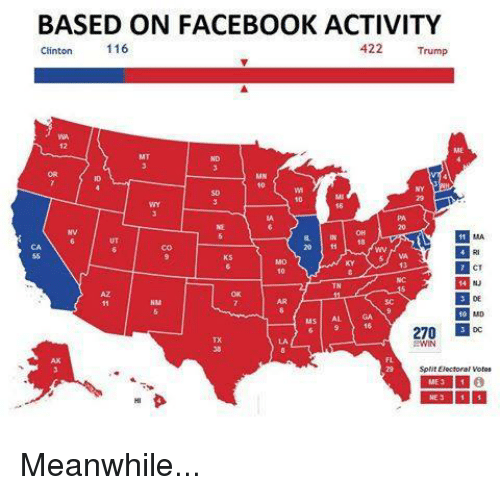msi: BASED ON FACEBOOK ACTIVITY  Clinton 116  422 Trump  OR  10  so  NE  INIOH  20 ff 18  CA  55  KS  VA  CT  KINJ  AZ  MSI AL GA  MD  270回DC  S WIN  Split Electoral Votes  NC ICO  国11回  HI  FL 29  M6  MN to  TX 38  HA 12 Meanwhile...