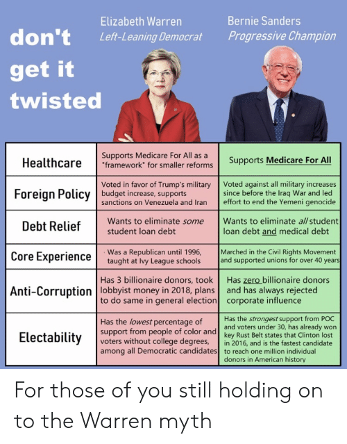 """Bernie Sanders, College, and Elizabeth Warren: Bernie Sanders  Elizabeth Warren  don't  Progressive Champion  Left-Leaning Democrat  get it  twisted  Supports Medicare For All as a  """"framework"""" for smaller reforms  Supports Medicare For All  Healthcare  Voted in favor of Trump's military Voted against all military increases  budget increase, supports  sanctions on Venezuela and Iran  since before the Iraq War and led  effort to end the Yemeni genocide  Foreign Policy  Wants to eliminate some  student loan debt  Wants to eliminate all student  Debt Relief  loan debt and medical debt  Marched in the Civil Rights Movement  and supported unions for over 40 years  Was a Republican until 1996,  taught at Ivy League schools  Core Experience  Has zero billionaire donors  and has always rejected  corporate influence  Has 3 billionaire donors, took  Anti-Corruption lobbyist money in 2018, plans  to do same in general election  Has the strongest support from POC  Has the lowest percentage of  support from people of color and  voters without college degrees  among all Democratic candidates  and voters under 30, has already won  key Rust Belt states that Clinton lost  Electability  in 2016, and is the fastest candidate  to reach one million individual  donors in American history For those of you still holding on to the Warren myth"""