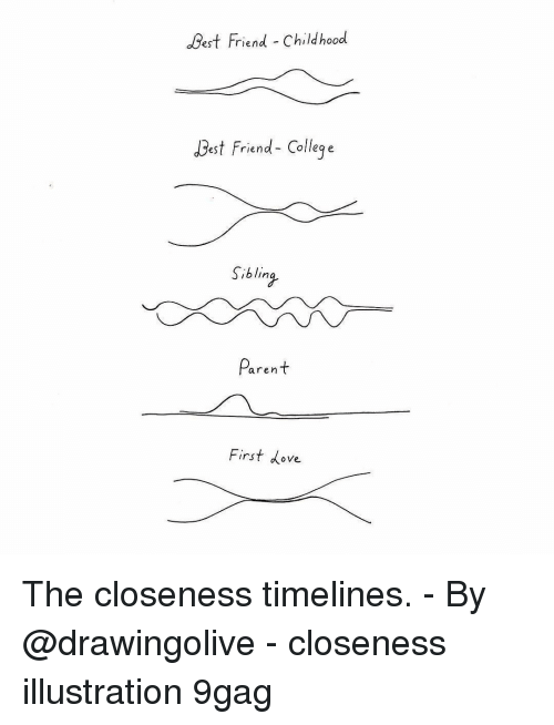 Closeness: Best Friend Childhood  Best Friend- Colleq e  Siblina  aren  First dove The closeness timelines. - By @drawingolive - closeness illustration 9gag