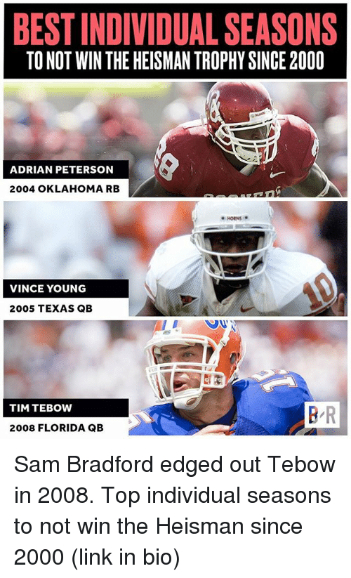 Adrian Peterson, Sports, and Tim Tebow: BEST INDIVIDUAL SEASONS  TO NOT WIN THE HEISMAN TROPHY SINCE 2000  ADRIAN PETERSON  2004 OKLAHOMA RB  ●HORNS *  VINCE YOUNG  2005 TEXAS QB  TIM TEBOW  B R  2008 FLORIDA QB Sam Bradford edged out Tebow in 2008. Top individual seasons to not win the Heisman since 2000 (link in bio)