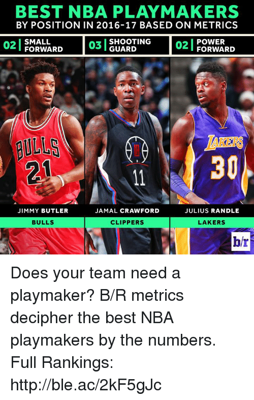 Jimmy Butler, Los Angeles Lakers, and Nba: BEST NBA PLAYMAKERS  BY POSITION IN 2016-17 BASED ON METRICS  POWER  FORWARD  SHOOTING  02  SMALL  FORWARD  GUARD  ULLS  30  JIMMY BUTLER  JAMAL CRAWFORD  JULIUS RANDLE  BULLS  CLIPPERS  LAKERS  br Does your team need a playmaker?  B/R metrics decipher the best NBA playmakers by the numbers.  Full Rankings: http://ble.ac/2kF5gJc