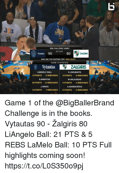 bbb: BIG B  BBB CHALLENGE GAMES  4TH QTR  ytautas 90  80  WHO ARE YOU ROOTING FOR? #BALLISLIFE  GAME STATISTICS  Vytautas lAte  ZALGIRIS  dul  LIANGELO BALL  R.JOKUBAITIS  21POINTS 5 REBOUNDS 31 POINTS 6 REBOUNDS  R.MINIOTAS  M.ARLAUSKAS  20 POINTS  13 REBOUNDS  14 POINTS  4 REBOUNDS  J.SINICA  A.ADOMAVIČIUS  14 POINTS  7 REBOUNDS  12 POINTS  3 REBOUNDS Game 1 of the @BigBallerBrand Challenge is in the books.  Vytautas 90 - Žalgiris 80  LiAngelo Ball: 21 PTS & 5 REBS LaMelo Ball: 10 PTS   Full highlights coming soon! https://t.co/L0S350o9pj