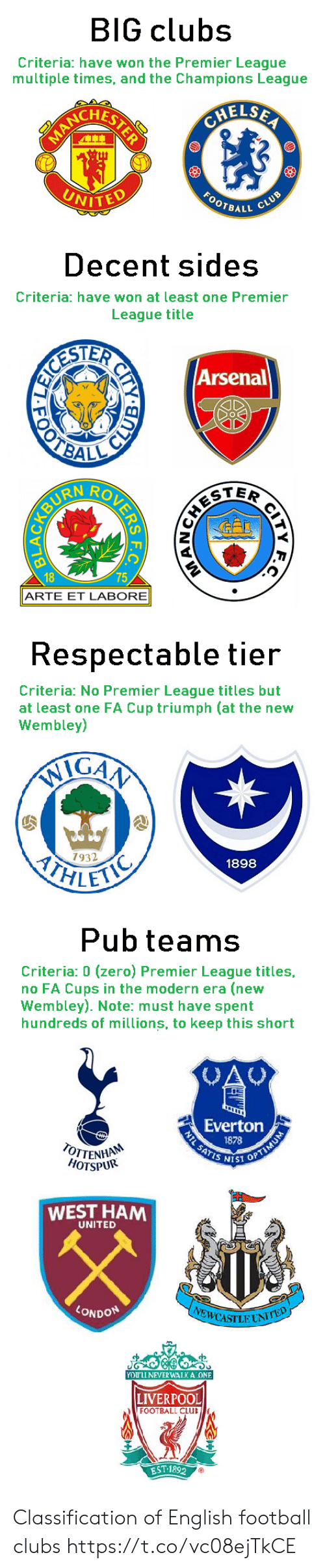 Sides: BIG clubs  Criteria: have won the Premier League  multiple times, and the Champions League  CHELSEA  ACRLSTERE  FOOTRALL CLUB  UNITED   Decent sides  Criteria: have won at least one Premier  League title  ESTER  OTBAL  Arsenal  TER  18  75  ARTE ET LABORE  CITY  र य श क  URENBYD   Respectable tier  Criteria: No Premier League titles but  at least one FA Cup triumph (at the new  Wembley)  IGAA  ITHLET  7932  1898   Pub teams  Criteria: 0 (zero) Premier League titles,  no FA Cups in the modern era (new  Wembley). Note: must have spent  hundreds of millions, to keep this short  CAU  Everton  1878  NTL SATIS SST OPTIMUM  OTTENHA  HOTSPUR  WEST HAM  UNITED  LONDON  EWCASILUNITED  YOU'LL NEVER WALKA ONE  LIVERPOOL  FOOTBALL CLUB  EST 1892 Classification of English football clubs https://t.co/vc08ejTkCE