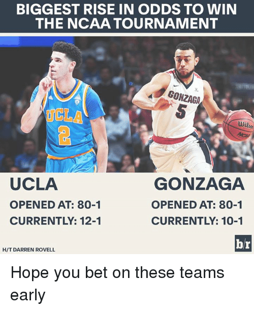ncaa tournament: BIGGEST RISE IN ODDS TO WIN  THE NCAA TOURNAMENT  GONZAGA  Wilson  UCLA  GONZAGA  OPENED AT: 80-1  OPENED AT: 80-1  CURRENTLY: 12-1  CURRENTLY: 10-1  br  HIT DARREN ROVELL Hope you bet on these teams early