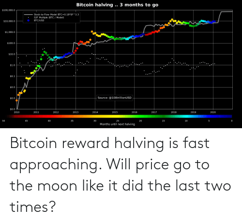 Bitcoin: Bitcoin reward halving is fast approaching. Will price go to the moon like it did the last two times?