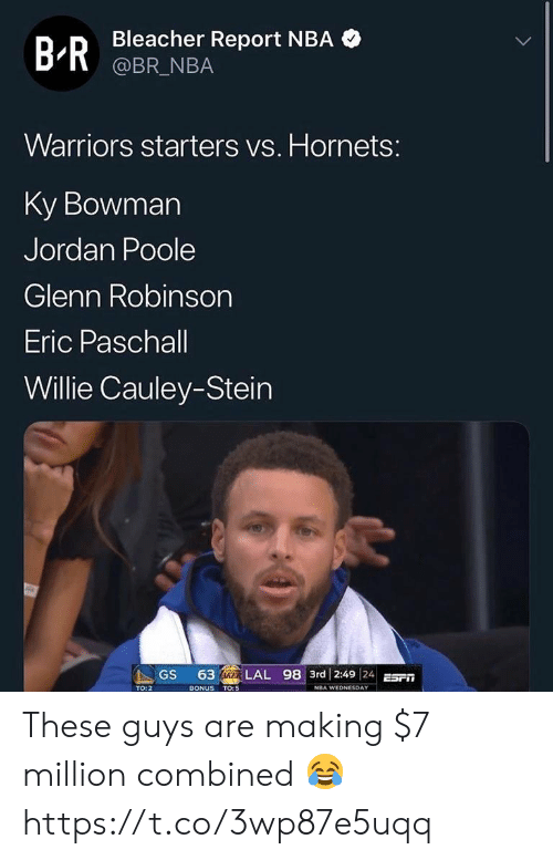 eric: Bleacher Report NBA  @BR_NBA  B-R  Warriors starters vs. Hornets:  Ky Bowman  Jordan Poole  Glenn Robinson  Eric Paschall  Willie Cauley-Stein  63 IKER LAL 98 3rd 2:49 24E  GS  BONUS TO:5  TO: 2  NBA WEDNESDAY These guys are making $7 million combined 😂 https://t.co/3wp87e5uqq