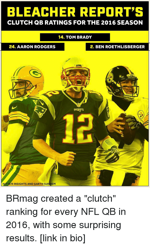 "Ben Roethlisberger: BLEACHER REPORT'S  CLUTCH QB RATINGS FOR THE 2016 SEASON  14. TOM BRADY  24. AARON RODGERS  2. BEN ROETHLISBERGER  HAT IR INSIGHTS AND GARTH SU  EM BRmag created a ""clutch"" ranking for every NFL QB in 2016, with some surprising results. [link in bio]"