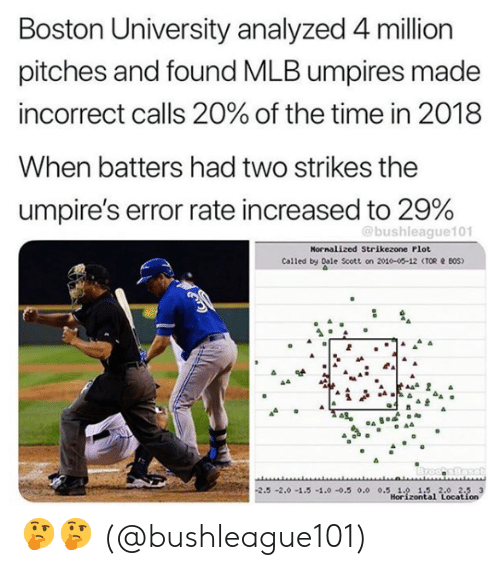 Boston University: Boston University analyzed 4 million  pitches and found MLB umpires made  incorrect calls 20% of the time in 2018  When batters had two strikes the  umpire's error rate increased to 29%  @bushleague101  Nornalized Strikezone Plot  Called by Dale Scott on 2010-00-12 (TOR BOS)  2.5-2.0-1.5 -1.0-0.5 0.0 0.5 1.0 1.5 2.0 2.5 3  Horizontal Location 🤔🤔  (@bushleague101)