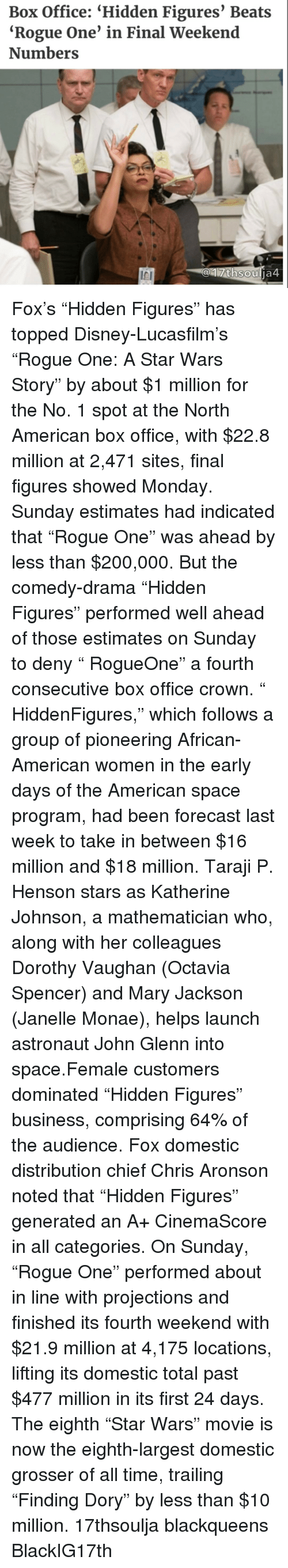 """Janelle Monae: Box Office: """"Hidden Figures' Beats  """"Rogue One' in Final Weekend  Numbers  thsou  ja4 Fox's """"Hidden Figures"""" has topped Disney-Lucasfilm's """"Rogue One: A Star Wars Story"""" by about $1 million for the No. 1 spot at the North American box office, with $22.8 million at 2,471 sites, final figures showed Monday. Sunday estimates had indicated that """"Rogue One"""" was ahead by less than $200,000. But the comedy-drama """"Hidden Figures"""" performed well ahead of those estimates on Sunday to deny """" RogueOne"""" a fourth consecutive box office crown. """" HiddenFigures,"""" which follows a group of pioneering African-American women in the early days of the American space program, had been forecast last week to take in between $16 million and $18 million. Taraji P. Henson stars as Katherine Johnson, a mathematician who, along with her colleagues Dorothy Vaughan (Octavia Spencer) and Mary Jackson (Janelle Monae), helps launch astronaut John Glenn into space.Female customers dominated """"Hidden Figures"""" business, comprising 64% of the audience. Fox domestic distribution chief Chris Aronson noted that """"Hidden Figures"""" generated an A+ CinemaScore in all categories. On Sunday, """"Rogue One"""" performed about in line with projections and finished its fourth weekend with $21.9 million at 4,175 locations, lifting its domestic total past $477 million in its first 24 days. The eighth """"Star Wars"""" movie is now the eighth-largest domestic grosser of all time, trailing """"Finding Dory"""" by less than $10 million. 17thsoulja blackqueens BlackIG17th"""