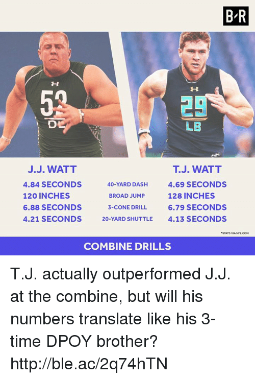 Dpoy: BR  LB  J. WATT  J.J. WATT  4.84 SECONDS  40-YARD DASH  4.69 SECONDS  120 INCHES  128 INCHES  BROAD JUMP  6.88 SECONDS  3-CONE DRILL 6.79 SECONDS  4.21 SECONDS  20-YARD SHUTTLE  4.13 SECONDS  STATSVIA NFL COM  COMBINE DRILLS T.J. actually outperformed J.J. at the combine, but will his numbers translate like his 3-time DPOY brother? http://ble.ac/2q74hTN