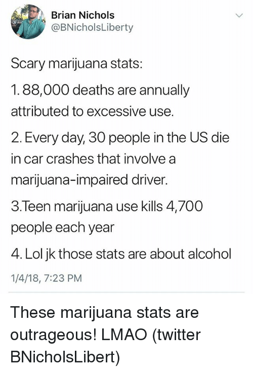 Lmao, Lol, and Twitter: Brian Nichols  @BNicholsLiberty  Scary marijuana stats:  1.88,000 deaths are annually  attributed to excessive use.  2. Every day, 30 people in the US die  in car crashes that involve a  marijuana-impaired driver.  3.Teen marijuana use kills 4,700  people each year  4. Lol jk those stats are about alcohol  1/4/18, 7:23 PM These marijuana stats are outrageous! LMAO (twitter BNicholsLibert)