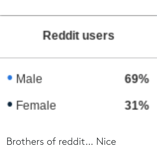 brothers: Brothers of reddit… Nice