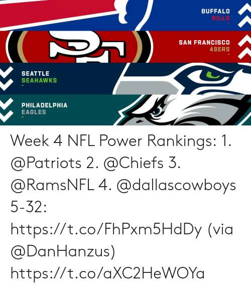 Philadelphia: BUFFALO  BILLS  SAN FRANCISCO  49ERS  SEATTLE  SEAHAWKS  PHILADELPHIA  EAGLES Week 4 NFL Power Rankings: 1. @Patriots  2. @Chiefs  3. @RamsNFL  4. @dallascowboys  5-32: https://t.co/FhPxm5HdDy (via @DanHanzus) https://t.co/aXC2HeWOYa
