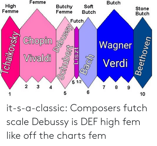 4 6: Butch  Femme  Butchy Soft  Femme Butch  Stone  Butch  High  Femme  Futch  Chopin  2  Wagner  Verdi  0  Vivaldi  5 1/2  7 8 9  2 3 4  6  10  5 it-s-a-classic:  Composers futch scale  Debussy is DEF high fem like off the charts fem