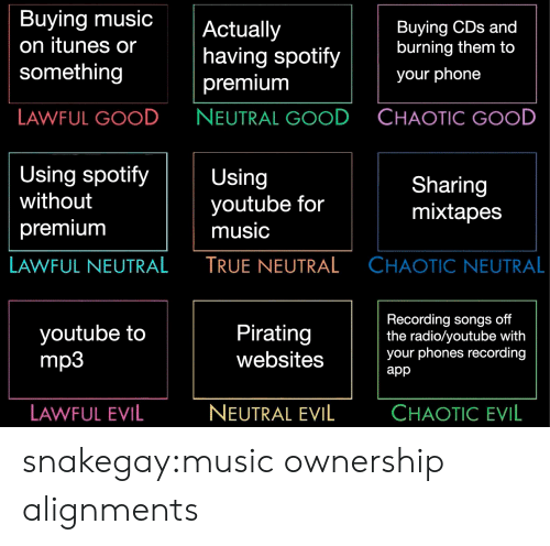 Pirating: Buying music  on itunes or  something  Actually  having spotify  premium  NEUTRAL GOOD  Buying CDs and  burning them to  your phone  LAWFUL GOOD  CHAOTIC GOOD  Using spotifyUsing  without  premiunm  youtube for  music  TRUE NEUTRAL  Sharing  mixtapes  LAWFUL NEUTRAL  CHAOTIC NEUTRAL  youtube to  mp3  Pirating  websites  Recording songs off  the radio/youtube with  your phones recording  app  LAWFUL EVIL  NEUTRAL EVIL  CHAOTIC EVIL snakegay:music ownership alignments