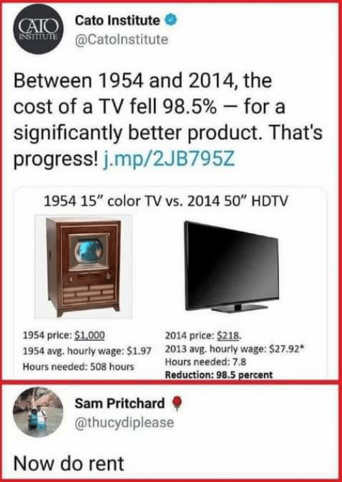 """Dank, Cato, and 🤖: CAIO Cato Institute  NSIUTE @Catolnstitute  Between 1954 and 2014, the  cost of a TV fell 98.5 % - for  significantly better product. That's  progress! j.mp/2JB795Z  1954 15"""" color TV vs. 2014 50"""" HDTV  1954 price: $1,000  2014 price: $218.  2013 avg. hourly wage: $27.92*  Hours needed: 7.8  1954 avg. hourly wage: $1.97  Hours needed: 508 hours  Reduction: 98.5 percent  Sam Pritchard  @thucydiplease  Now do rent"""