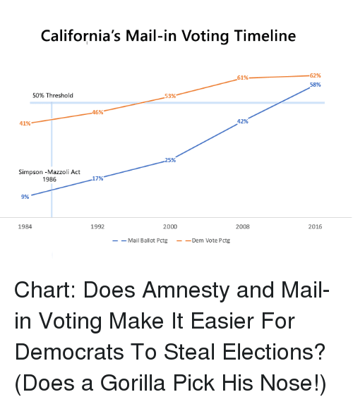 Mail, Act, and Simpson: California's Mail-in Voting Timeline  62%  61%  58%  50% Threshold  53%  46%  41%  42%  5%  Simpson -Mazzoli Act  1986  17%  9%  1984  1992  2000  2008  2016  Mail Ballot Pctg _-Dem Vote Pctg