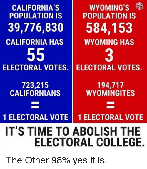 Electoral: CALIFORNIA'S  POPULATION IS  WYOMING'S  POPULATION IS  39,776,830584,153  CALIFORNIA HAS  WYOMING HAS  3  ELECTORAL VOTES. I ELECTORAL VOTES.  723,215  CALIFORNIANS  194,717  WYOMINGITES  1 ELECTORAL VOTE 1 ELECTORAL VOTE  IT'S TIME TO ABOLISH THE  ELECTORAL COLLEGE. The Other 98% yes it is.