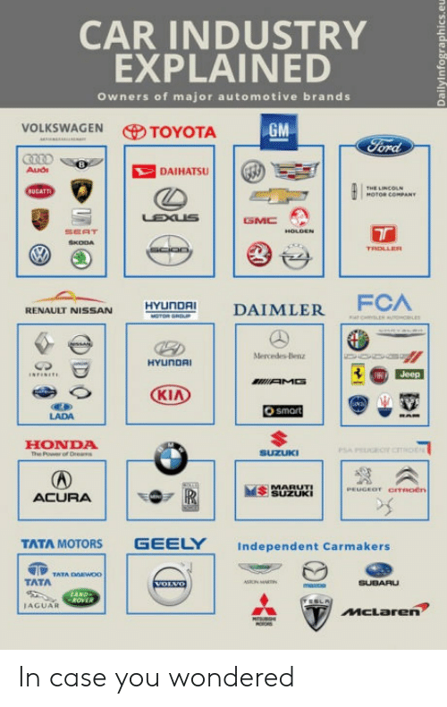 daihatsu: CAR INDUSTRY  EXPLAINED  Owners of major automotive brands  VOLKSWAGEN TOYOTA  DAIHATSU  SEAT  RENAULT NISSAN HYUnDAI DAIMLER  LADA  HONDA  e Poweror  SEUi  ACURA  TATA MOTORS GEELY Independent Carmakers  TATA  IAGUAR In case you wondered