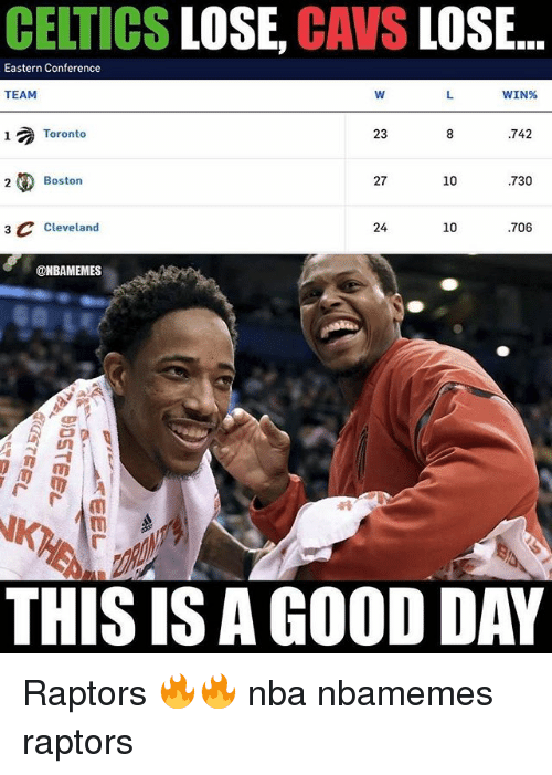 Basketball, Cavs, and Nba: CELTICS LOSE, CAVS LOSE...  Eastern Conference  TEAM  WIN%  Toronto  23  .742  2  Boston  27  10  730  3 CCleveland  24  10  706  @NBAMEMES  THIS IS A GOOD DAY Raptors 🔥🔥 nba nbamemes raptors