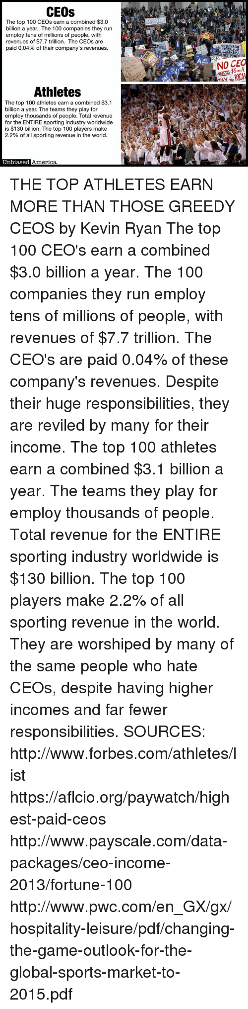 hospitality: CEOs  The top 100 CEOs earn a combined $3.0  billion a year. The 100 companies they run  employ tens of millions of people, with  revenues of $7.7 trillion. The CEOs are  paid 0.04% of their company's revenues  JOVERTHROW  ITALI  ARD  CAP  WORKER  NOSES?  WALL  earns 5mil  TAY de RICH  Jo  Athletes  The top 100 athletes earn a combined $3.1  billion a year. The teams they play for  employ thousands of people. Total revenue  for the ENTIRE sporting industry worldwide  is $130 billion. The top 100 players make  2.2% of all sporting revenue in the world.  Unbiased  America THE TOP ATHLETES EARN MORE THAN THOSE GREEDY CEOS by Kevin Ryan  The top 100 CEO's earn a combined $3.0 billion a year.  The 100 companies they run employ tens of millions of people, with revenues of $7.7 trillion.  The CEO's are paid 0.04% of these company's revenues.  Despite their huge responsibilities, they are reviled by many for their income.  The top 100 athletes earn a combined $3.1 billion a year. The teams they play for employ thousands of people. Total revenue for the ENTIRE sporting industry worldwide is $130 billion. The top 100 players make 2.2% of all sporting revenue in the world.  They are worshiped by many of the same people who hate CEOs, despite having higher incomes and far fewer responsibilities.  SOURCES: http://www.forbes.com/athletes/list https://aflcio.org/paywatch/highest-paid-ceos http://www.payscale.com/data-packages/ceo-income-2013/fortune-100 http://www.pwc.com/en_GX/gx/hospitality-leisure/pdf/changing-the-game-outlook-for-the-global-sports-market-to-2015.pdf