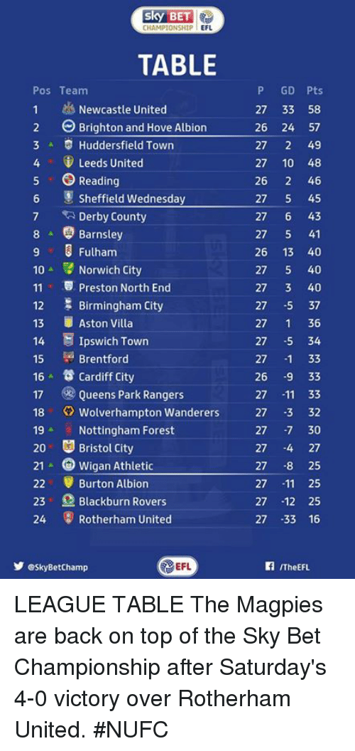 magpie: CHAMPIONSHIP  EFL  TABLE  P GD Pts  Pos Team  1 Newcastle United  27 33 58  2 Brighton and Hove Albion  26 24 57  3 A Huddersfield Town  27  2 49  4 Leeds United  27 10 48  5 O Reading  26  2 46  6 Sheffield Wednesday  27  5 45  7 Derby County  27  6 43  8 Barnsley  27  5 41  26 13 40  Fulham  10  Norwich City  27  5 40  11 v Preston North End  27  3 40  Birmingham City  27  5 37  12  13  Aston Villa  27  1 36  14 E Ipswich Town  27  5 34  Brentford  15  27  33  16 Cardiff City  26  9 33  17 Queens Park Rangers  27  11 33  18 Wolverhampton Wanderers  27 -3 32  19 Nottingham Forest  30  27  20 Bristol City  27  4 27  21 A Wigan Athletic  27 8 25  22 r Burton Albion  27  11 25  23 Blackburn Rovers  27  12 25  24 Rotherham United  27 33 16  EFL  Y esky BetChamp  ITheEFL. LEAGUE TABLE  The Magpies are back on top of the Sky Bet Championship after Saturday's 4-0 victory over Rotherham United. #NUFC