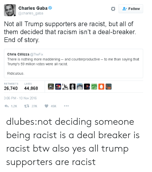 Racism, Tumblr, and Blog: Charles Gaba  Follow  @charles_gaba  Not all Trump supporters are racist, but all of  them decided that racism isn't a deal-breaker.  End of story.  Chris Cillizza @TheFix  There is nothing more maddening - and counterproductive- to me than saying that  Trump's 59 million votes were all racist  Ridiculous  RETWEETS  LIKES  44,868  26,740  3:06 PM - 10 Nov 2016  1.2K  t27K  45K dlubes:not deciding someone being racist is a deal breaker is racist btw also yes all trump supporters are racist