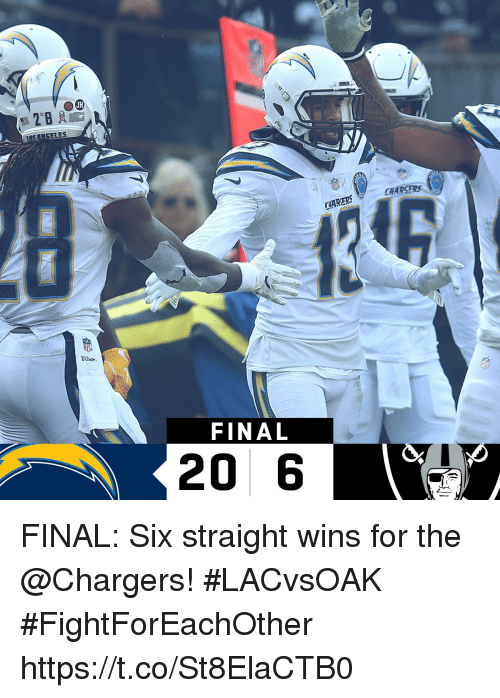 Memes, Chargers, and 🤖: CHARSERS  CHARERS  FINAL  20 6 FINAL: Six straight wins for the @Chargers!   #LACvsOAK #FightForEachOther https://t.co/St8ElaCTB0