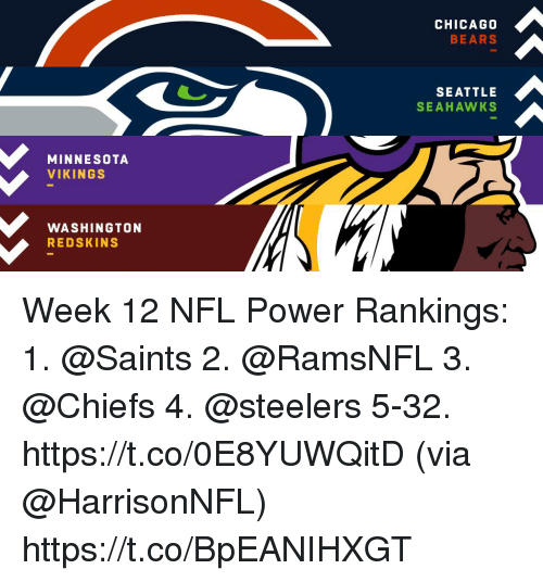 washington redskins: CHICAGO  BEARS  SEATTLE  SEAHAWKS  MINNESOTA  VIKINGS  WASHINGTON  REDSKINS Week 12 NFL Power Rankings:  1.  @Saints  2. @RamsNFL  3.  @Chiefs   4. @steelers  5-32. https://t.co/0E8YUWQitD (via @HarrisonNFL) https://t.co/BpEANIHXGT