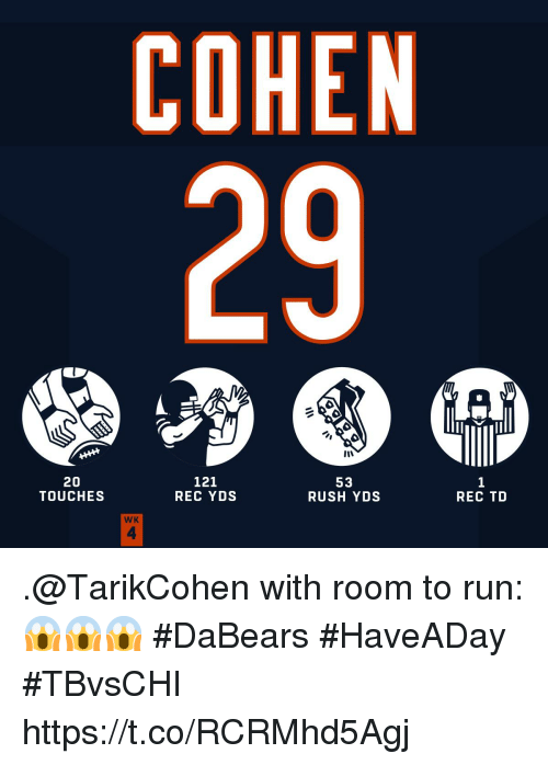 Memes, Run, and Rush: COHEN  29  20  TOUCHES  121  REC YDS  52  RUSH YDS  REC TD  WK  4 .@TarikCohen with room to run: 😱😱😱  #DaBears #HaveADay #TBvsCHI https://t.co/RCRMhd5Agj