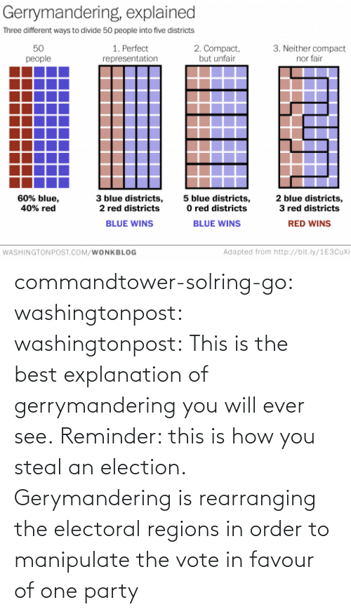 reminder: commandtower-solring-go:  washingtonpost:  washingtonpost:  This is the best explanation of gerrymandering you will ever see.  Reminder: this is how you steal an election.  Gerymandering is rearranging the electoral regions in order to manipulate the vote in favour of one party