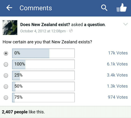 Votes: Comments  Does New Zealand exist? asked a question.  October 4, 2012 at 12:08pm  How certain are you that New Zealand exists?  17k Votes  0%  6.1k Votes  100%  3.4k Votes  25%  1.3k Votes  50%  75%  974 Votes  2,407 people like this.