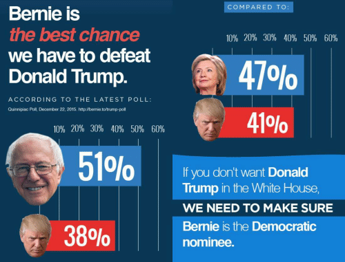 Nominee: COMPARED TO:  Bernie is  the best chance  we have to defeat  Donald Trump.  10% 20% 30% 40% 50% 60%  470%  ACCORDING TO THE LATEST POLL:  Quinnipiac Poll, December 22, 2015. http://bernie.to/trump-poll  410%  10% 20% 30% 40% 50% 60%  51%  If you don't want Donald  Trump in the White House,  WE NEED TO MAKE SURE  Bernie is the Democratic  38%  nominee.