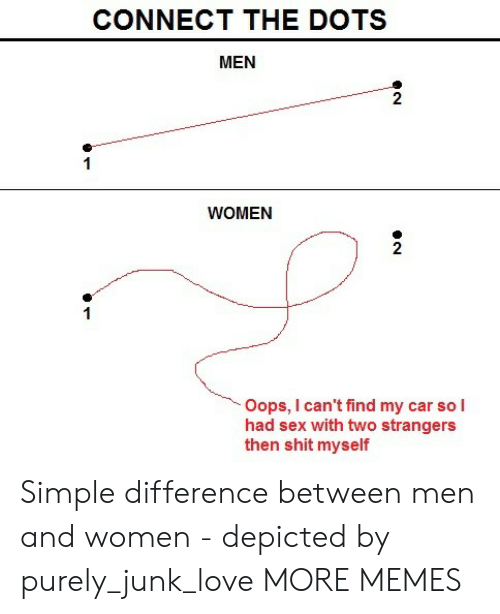 Dank, Love, and Memes: CONNECT THE DOTS  MEN  2  WOMEN  2  Oops, I can't find my car so l  had sex with two strangers  then shit myself Simple difference between men and women - depicted by purely_junk_love MORE MEMES