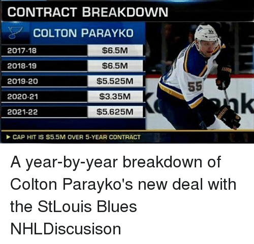 Memes, Blues, and 🤖: CONTRACT BREAKDOWN  COLTON PARAYKO  2017-18  2018-19  2019-20  2020-21  2021-22  $6.5M  $6.5M  $5.525M  $3.35M  $5.625M  Un  CAP HIT IS S5.5M OVER 5-YEAR CONTRACT A year-by-year breakdown of Colton Parayko's new deal with the StLouis Blues NHLDiscusison